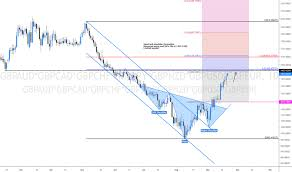 Gbp Eur Chart Pound To Euro Rate Tradingview Uk