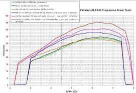 Klr650 Jetting Chart Patmans Kawasaki Klr650 Klr 650 Dyno Results