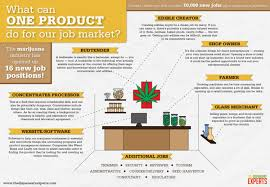 Can Marijuana Our Do Industry Market For ly Visual The What Job