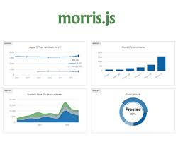 Morris Chart Json Example Morris Js Lightweight Library For Time Series Graphs