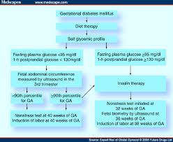 Case study about gestational diabetes mellitus   Narrative Essay