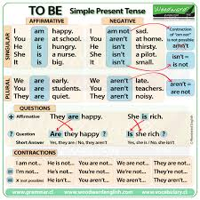 Contraction Chart Grammar To Be In Present Tense English Grammar