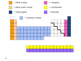 Periodic table metals nonmetals metalloids noble gases pictures ...