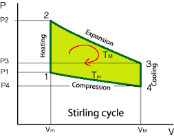 operating principles of stirling engine on this diagram one easily sees the four phases detailed above by not forgetting that expansion and compression are at constant temperatures tm and tm