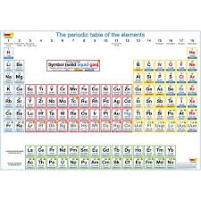 Giant Periodic Table Poster Periodic Table Poster