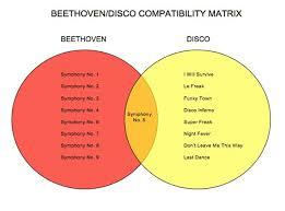 Last Fm Genre Pie Chart Classical Music In Diagrams Classic Fm