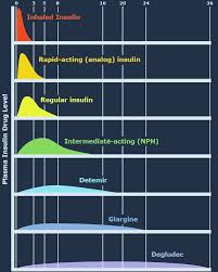 Insulin Comparison Chart Peak And Duration Inhaled Rapid