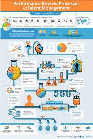performance review processes talent management infographic performance review processes and talentmanagement infographic