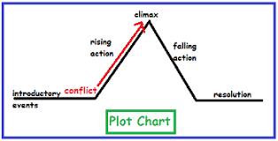 Conflict Chart Frindle Plot Conflict Study Com