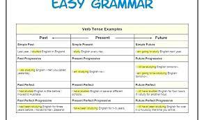 English Verb Chart Pdf 72 Conclusive English Tenses Chart In Urdu Pdf