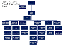 Org Chart Program Ngss Organizational Charts