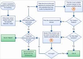 Flow Chart Rubric Perspicuous Easy Flow Charts Free Flow Chart Rubric Easy