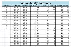 Logmar Visual Acuity Chart 11 Rational Snellen Chart Explained