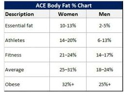 Body Fat Percentage Chart Height Weight Height And Weight