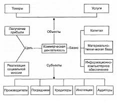 Сущность и содержание коммерческой деятельности на рынке товаров и  Основы коммерческой деятельности