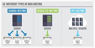 The Basics Of Web Hosting 6 Step Guide Hostingadvice Com