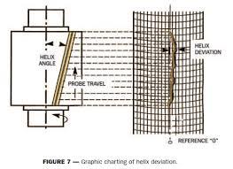 K Chart Gear Inspection K Chart Gear Inspection Dav Trocoide Mechanical