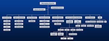 Warehouse Organization Chart Maroos Organizational Chart Maroos
