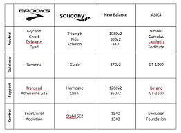 Is It Time For A Switcheroo Athletic Shoe Comparison Chart