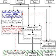 Flow Chart Of The Computations Download Scientific Diagram