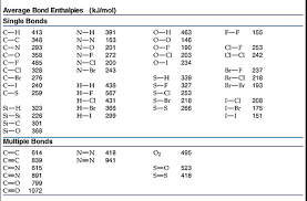 Solved Use Bond Energy Data To Calculate The Enthalpy Of