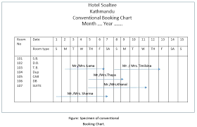Density Chart Hotel Advanced Reservation Chart Hotel Management Grade 12 Notes