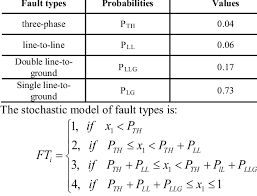 Types Of Probability Probability Of Different Fault Types Download Table