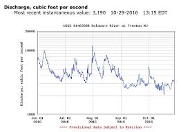 Wolfenotes Com Delaware River Approaching Drought Flow