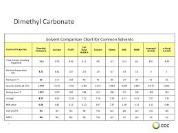 Solvent Volatility Chart Dimethyl Carbonate Dmc Voc Exempt