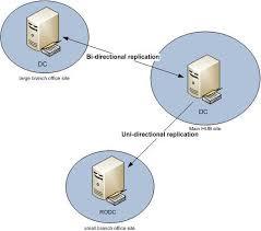 Windows Server 2008 Domain Services Part 1 Active