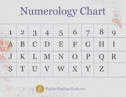 Numerology Birth Chart Reading Free Free Numerology Reading Based On Name Numerology Free Reading