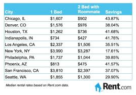 average electric bill for 1 bedroom apartment. Contemporary Average Average Electric Bill For 1 Bedroom Apartment In Homeviewsco