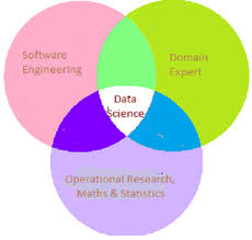 Data Scientist Venn Diagram An Introduction To Data Science Dzone Big Data