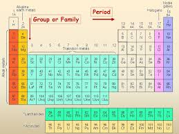 Periodic Tables - Presentation Chemistry - SliderBase