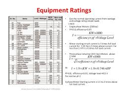 Ratings Of Fuse Wires Cables Mcbs Mccbs Elcbs Rcd Rccb