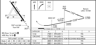 Jeppesen Chart Study Guide Missed Approach Point Study Guide Robert Chapin