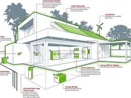 energy efficient home designs