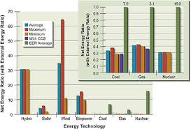 environmental impacts of renewable electricity generation  figure 5 1 net energy ratio ner and external energy ratio eer for