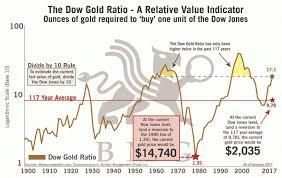 Dow Gold Ratio Relative Value Indicator Bmg