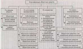 Анализ эффективности использования оборотных средств предприятия  Для изучения состава и структуры оборотные средства группируются по следующим признакам 1 сферам оборота 2 элементам 3 охвату нормированием