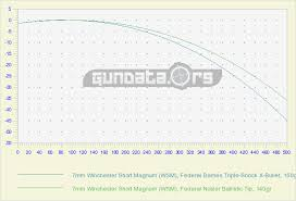 7 Wsm Ballistics Chart 7mm Winchester Short Magnum Wsm Ballistics Gundata Org