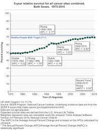 Survival Cancer Trends Progress Report