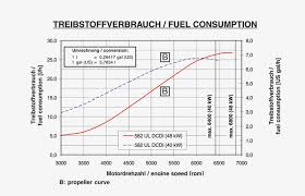 Rotax 912 Fuel Consumption Chart Rotax 582 Mod 99 65hp