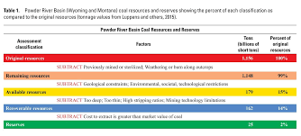 Powder River Basin Resource Chart