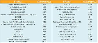 Dlf India Cements Among 7 Stocks That Are Set To Rally 10