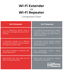 Difference Between Wi Fi Extender And Repeater Difference