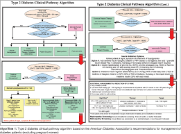 Ada Medication Chart Closing Gaps In Diabetes Care From Evidence To Practice Ba