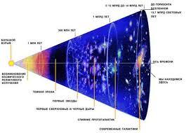 Теория Большого взрыва история эволюции нашей Вселенной новости  Основываясь на знаниях о нынешнем состоянии Вселенной ученые предполагают что все должно было начаться с единственной точки с бесконечной плотностью и