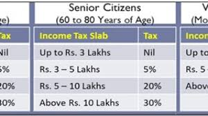 Tax Deduction Chart 2019 Summary Of Slab Deductions Under Income Tax Ay 2019 20