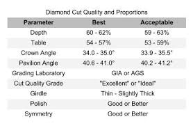 Best Diamond Quality Chart Searching For Diamonds Online 4 Diamond Quality Charts